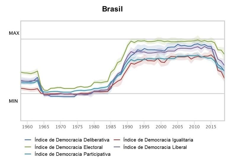 Evolución de los cinco índices de Varieties of Democracy para Brasil en el período 1958-2019