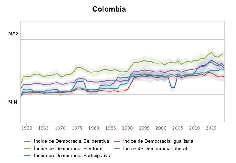 Evolución de los cinco índices de Varieties of Democracy para Colombia en el período 1958-2019